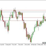 USD/JPY ancora respinto in area 114.00.